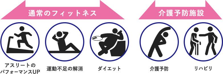 仙台長町でリハビリや生活習慣病の予防,改善のフィットネスジム