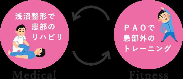 """""""スポーツジムPAOの参考メニュー"""""""